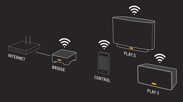 PLAY:3 Diagram